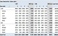 Sorting Pivot Tables thumbnail